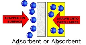 Adsorb vs. Absorb